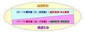 10802-06 第2學期教學札記:109-112課程規劃圖-1.jpg
