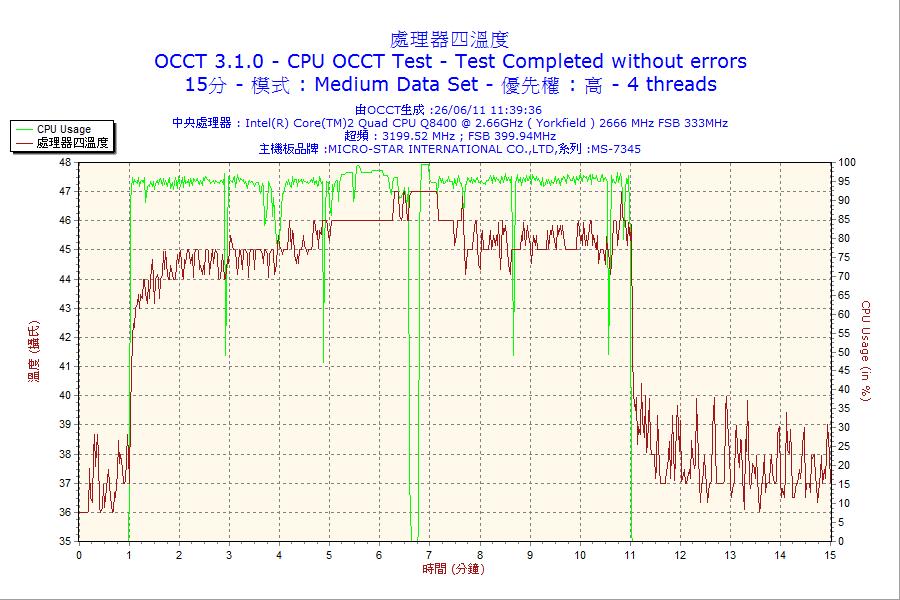 數據:2011-06-26-11h39-CPU4.png