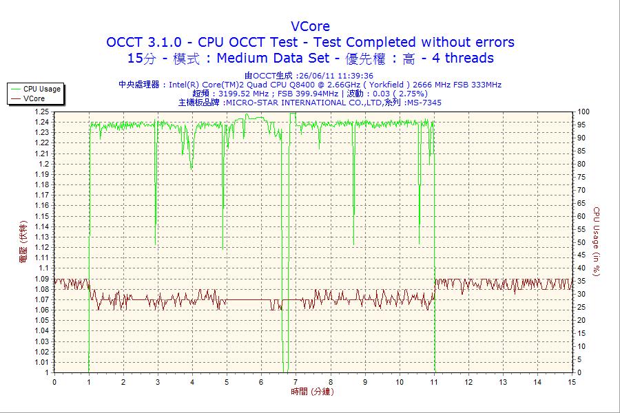 數據:2011-06-26-11h39-VCore.png
