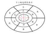 每周十二時辰星座月份綱要四季五行天干地支四象八卦季節功能北上月南下日:十二地支時辰表示.gif