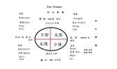 每周十二時辰星座月份綱要四季五行天干地支四象八卦季節功能北上月南下日:四大要項.jpg
