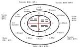 每周十二時辰星座月份綱要四季五行天干地支四象八卦季節功能北上月南下日:每周月份四象符號.jpg